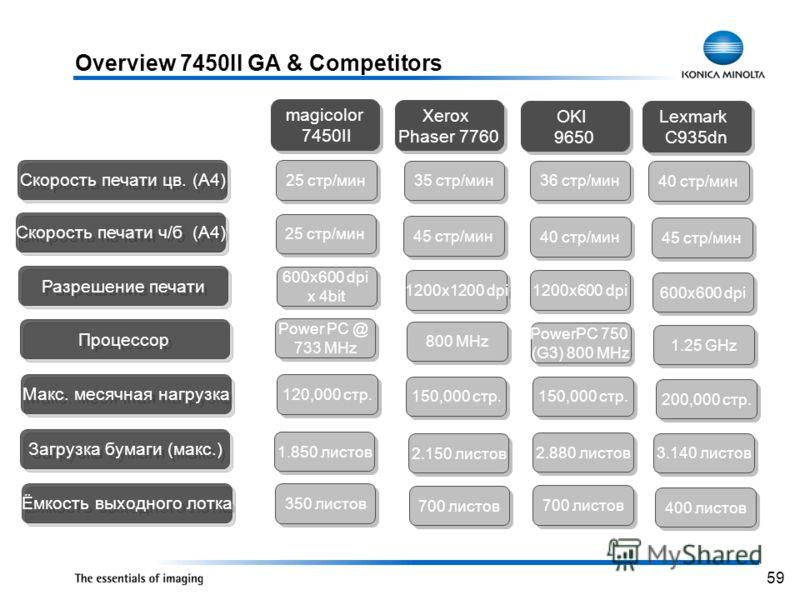 59 Overview 7450II GA & Competitors magicolor 7450II magicolor 7450II Xerox Phaser 7760 Xerox Phaser 7760 OKI 9650 OKI 9650 Lexmark C935dn Lexmark C935dn 25 стр/мин 35 стр/мин 36 стр/мин 40 стр/мин Скорость печати цв. (A4) Скорость печати ч/б (A4) 25