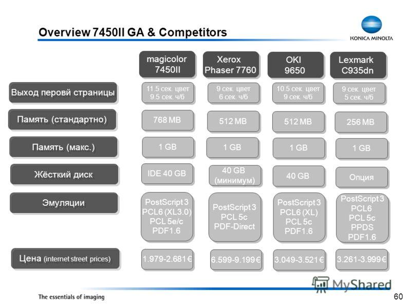 60 Overview 7450II GA & Competitors magicolor 7450II magicolor 7450II Xerox Phaser 7760 Xerox Phaser 7760 OKI 9650 OKI 9650 Lexmark C935dn Lexmark C935dn 11.5 сек. цвет 9.5 сек. ч/б 11.5 сек. цвет 9.5 сек. ч/б 9 сек. цвет 6 сек. ч/б 9 сек. цвет 6 сек