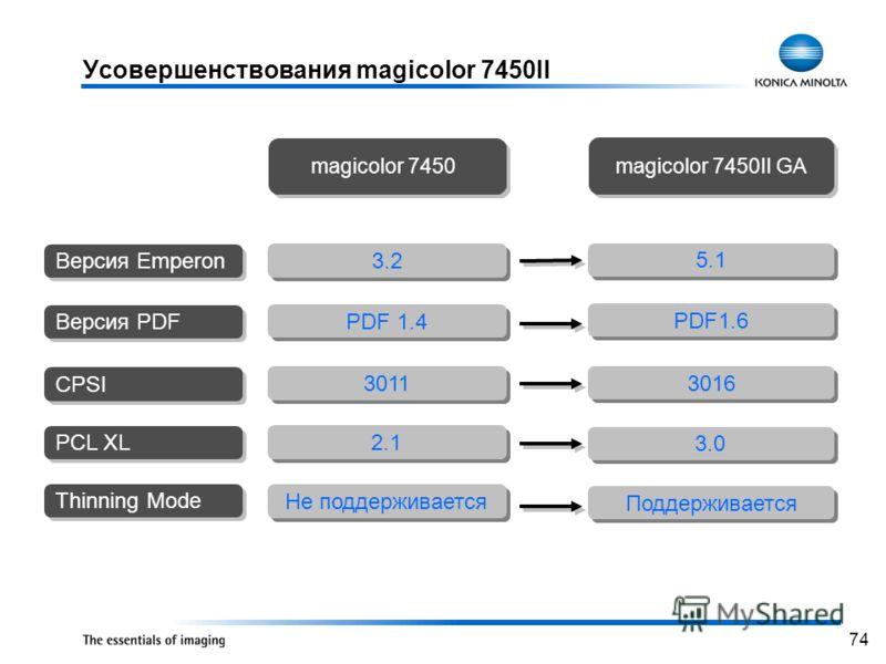 74 Усовершенствования magicolor 7450II 3.2 PDF 1.4 3011 5.1 PDF1.6 3016 Версия Emperon Версия PDF CPSI magicolor 7450 magicolor 7450II GA PCL XL 2.1 3.0 Thinning Mode Не поддерживается Поддерживается