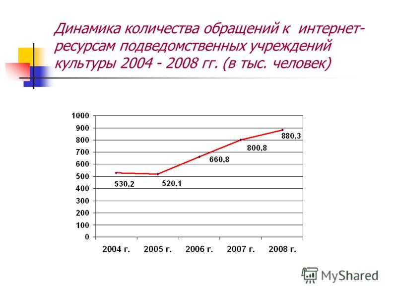 Динамика количества обращений к интернет- ресурсам подведомственных учреждений культуры 2004 - 2008 гг. (в тыс. человек)