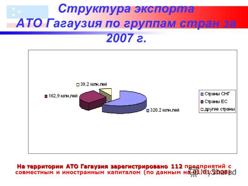 Структура экспорта АТО Гагаузия по группам стран за 2007 г. На территории АТО Гагаузия зарегистрировано 112 предприятий с совместным и иностранным капиталом (по данным на 01.01.2008).