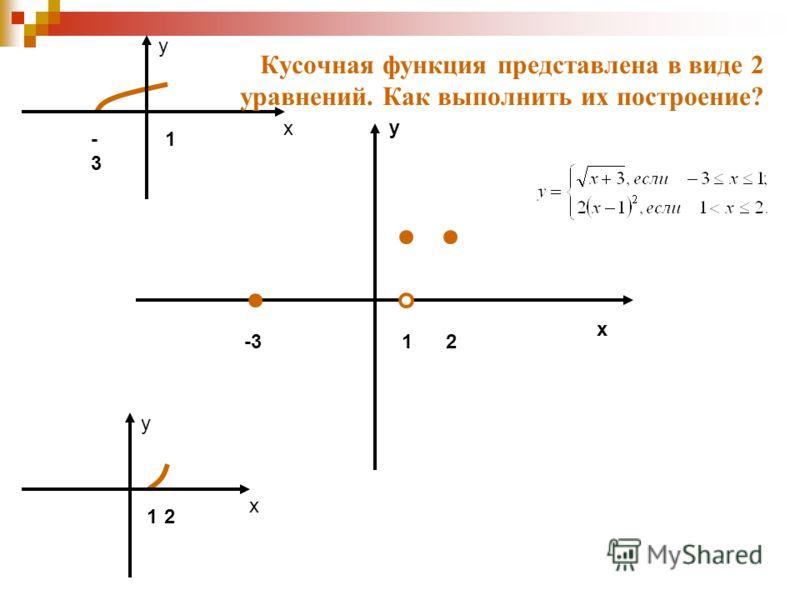 y x 12 y x -3-3 1 12-3 y x Кусочная функция представлена в виде 2 уравнений. Как выполнить их построение?
