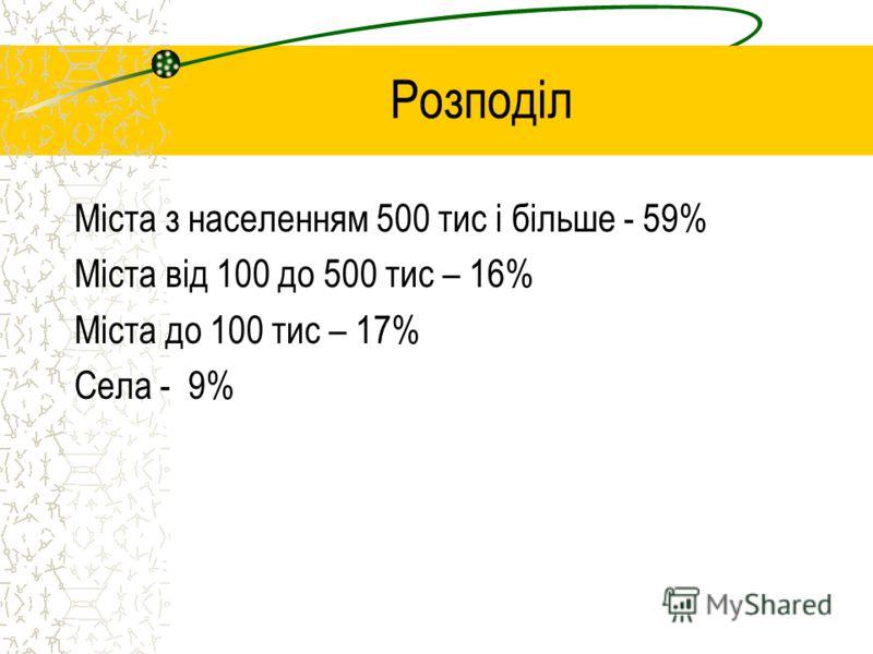 Розподіл Міста з населенням 500 тис і більше - 59% Міста від 100 до 500 тис – 16% Міста до 100 тис – 17% Села - 9%