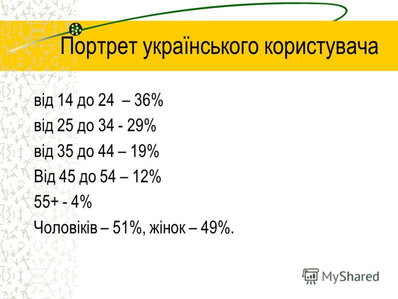 Портрет українського користувача від 14 до 24 – 36% від 25 до 34 - 29% від 35 до 44 – 19% Від 45 до 54 – 12% 55+ - 4% Чоловіків – 51%, жінок – 49%.