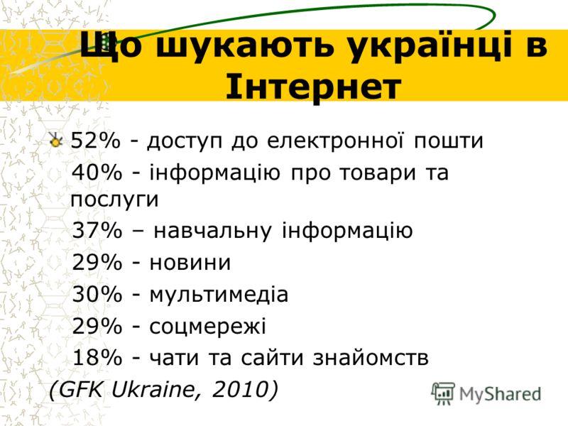 Що шукають українці в Інтернет 52% - доступ до електронної пошти 40% - інформацію про товари та послуги 37% – навчальну інформацію 29% - новини 30% - мультимедіа 29% - соцмережі 18% - чати та сайти знайомств (GFK Ukraine, 2010)
