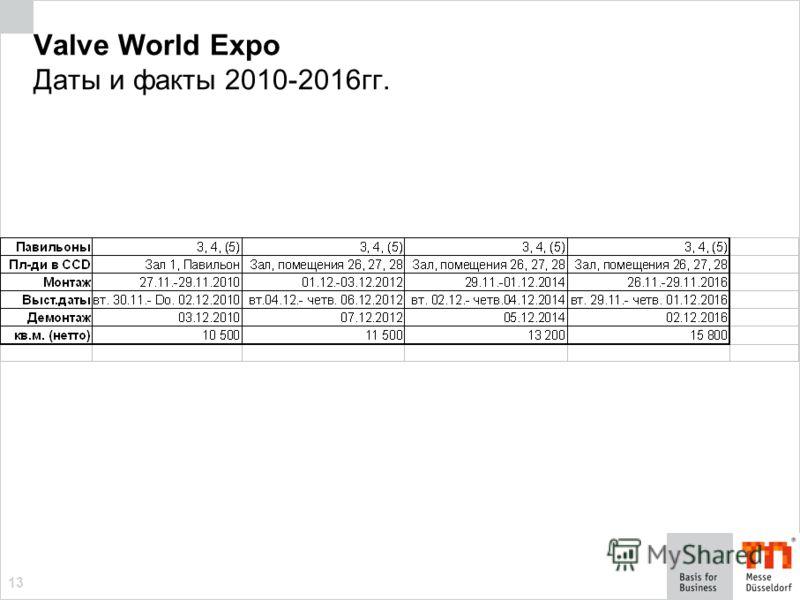 13 Valve World Expo Даты и факты 2010-2016гг.