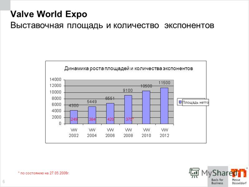 6 Valve World Expo Выставочная площадь и количество экспонентов * по состоянию на 27.05.2008г. 249 375*384 420 Динамика роста площадей и количества экспонентов Площадь нетто
