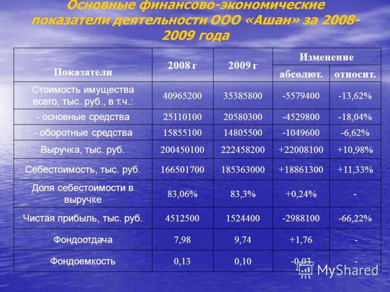 Основные финансово-экономические показатели деятельности ООО «Ашан» за 2008- 2009 года Показатели 2008 г2009 г Изменение абсолют.относит. Стоимость имущества всего, тыс. руб., в т.ч.: 4096520035385800-5579400-13,62% - основные средства 25110100205803