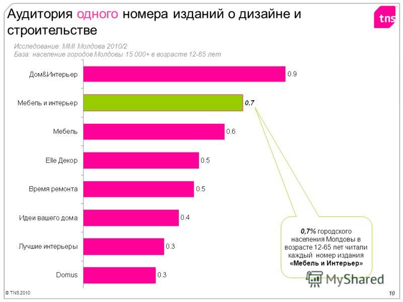 © TNS 2010 10 Аудитория одного номера изданий о дизайне и строительстве 0,7% городского населения Молдовы в возрасте 12-65 лет читали каждый номер издания «Мебель и Интерьер» Исследование: MMI Молдова 2010/2 База: население городов Молдовы 15 000+ в
