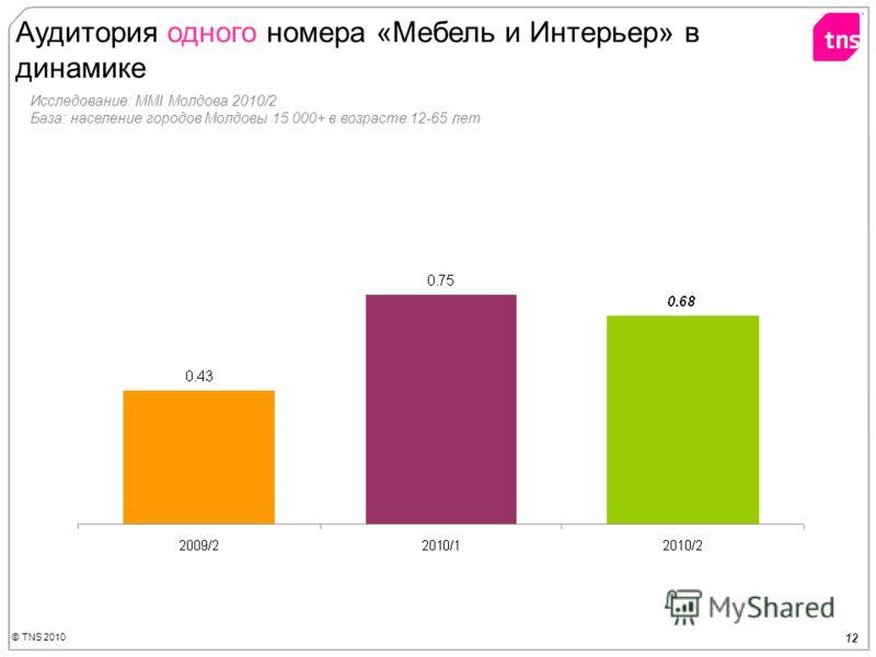 © TNS 2010 12 Аудитория одного номера «Мебель и Интерьер» в динамике Исследование: MMI Молдова 2010/2 База: население городов Молдовы 15 000+ в возрасте 12-65 лет