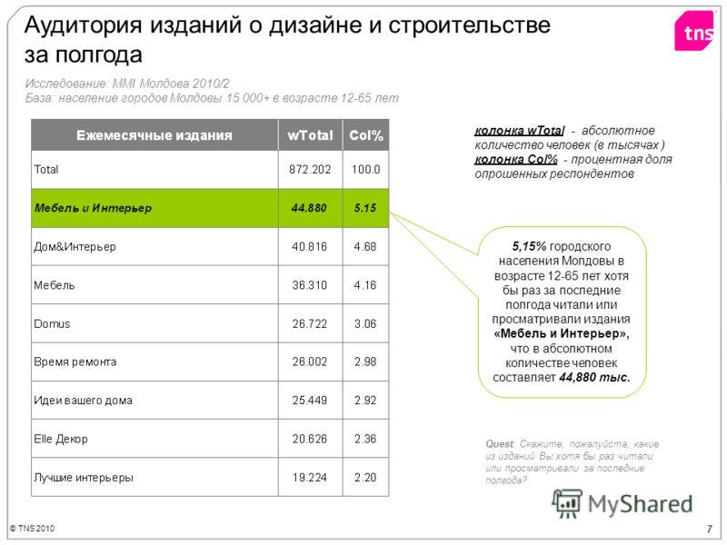 © TNS 2010 7 Аудитория изданий о дизайне и строительстве за полгода Quest: Скажите, пожалуйста, какие из изданий Вы хотя бы раз читали или просматривали за последние полгода? 5,15% городского населения Молдовы в возрасте 12-65 лет хотя бы раз за посл