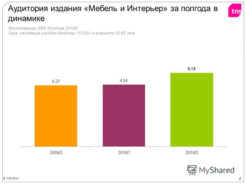 © TNS 2010 8 Аудитория издания «Мебель и Интерьер» за полгода в динамике Исследование: MMI Молдова 2010/2 База: население городов Молдовы 15 000+ в возрасте 12-65 лет