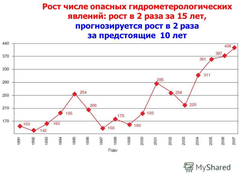 Рост числе опасных гидрометерологических явлений: рост в 2 раза за 15 лет, прогнозируется рост в 2 раза за предстоящие 10 лет