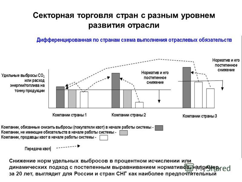 Секторная торговля стран с разным уровнем развития отрасли Снижение норм удельных выбросов в процентном исчислении или динамических подход с постепенным выравниванием нормативов, например, за 20 лет, выглядит для России и стран СНГ как наиболее предп