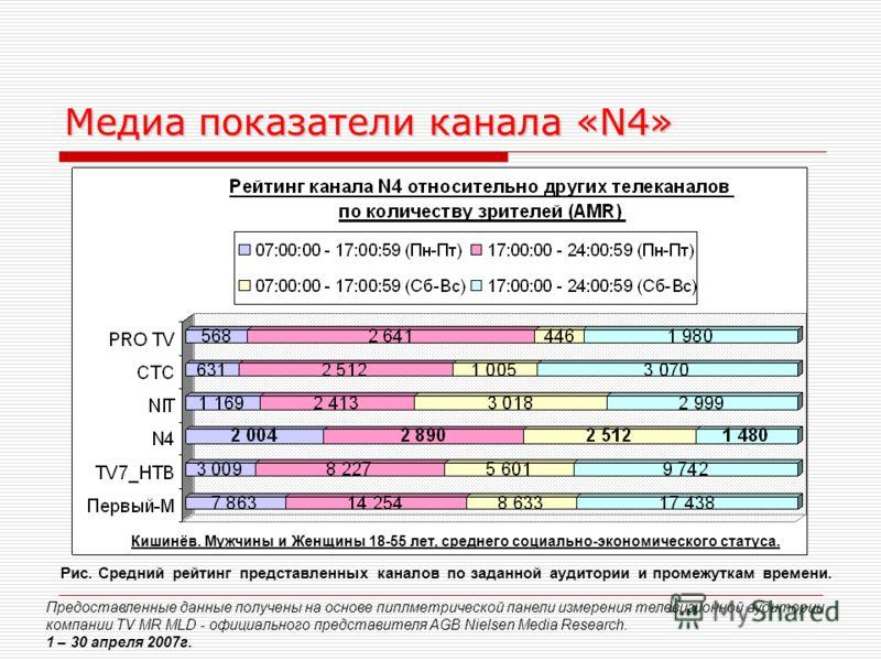 Медиа показатели канала «N4» Предоставленные данные получены на основе пиплметрической панели измерения телевизионной аудитории компании TV MR MLD - официального представителя AGB Nielsen Media Research. 1 – 30 апреля 2007г. Рис. Средний рейтинг пред