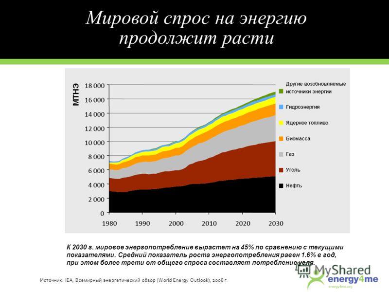 Источник: IEA, Всемирный энергетический обзор (World Energy Outlook), 2008 г. К 2030 г. мировое энергопотребление вырастет на 45% по сравнению с текущими показателями. Средний показатель роста энергопотребления равен 1.6% в год, при этом более трети