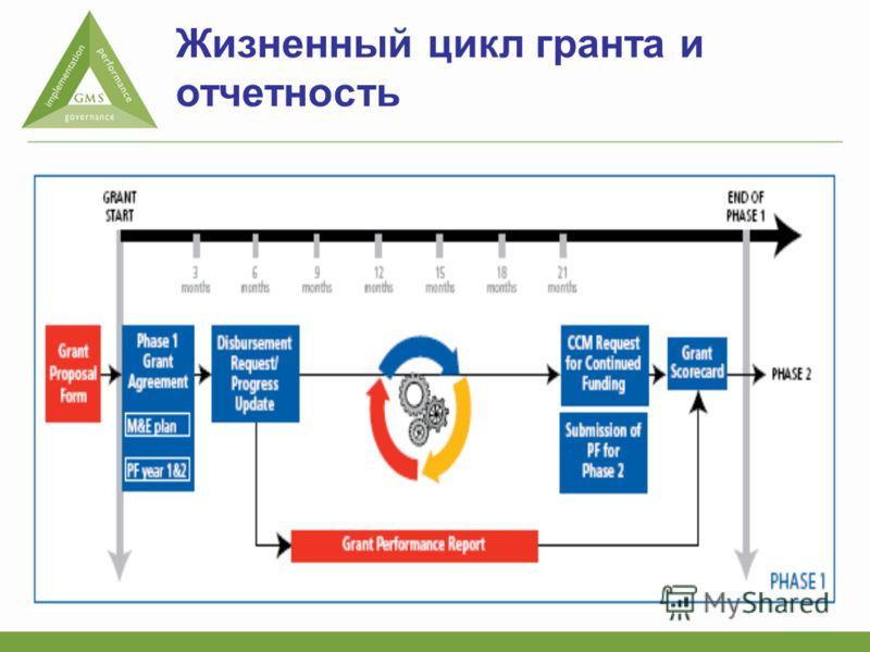Жизненный цикл гранта и отчетность