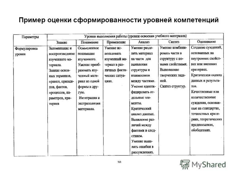 Пример оценки сформированности уровней компетенций