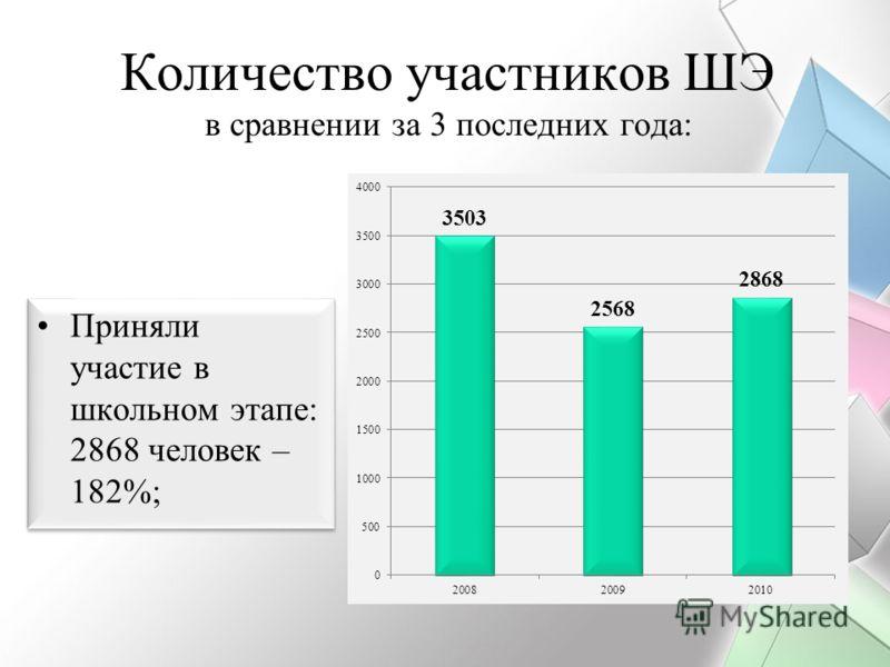 Количество участников ШЭ в сравнении за 3 последних года: Приняли участие в школьном этапе: 2868 человек – 182%;