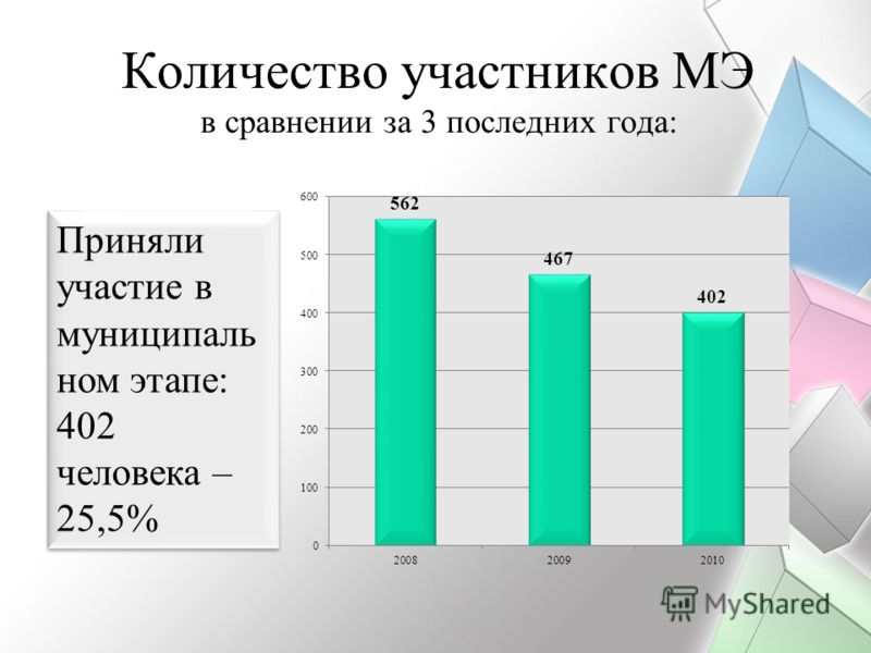 Приняли участие в муниципаль ном этапе: 402 человека – 25,5% Количество участников МЭ в сравнении за 3 последних года: