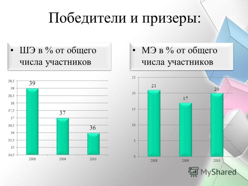 Победители и призеры: ШЭ в % от общего числа участников МЭ в % от общего числа участников