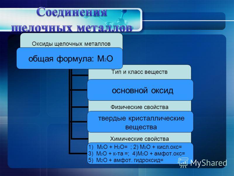 Оксиды щелочных металлов Тип и класс веществ Физические свойства Химические свойства общая формула: М2О основной оксид твердые кристаллические вещества 1)М2О + Н2О= ; 2) М2О + кисл.окс= 3) М2О + к-та =; 4)М2О + амфот.окс= 5) М2О + амфот. гидроксид=