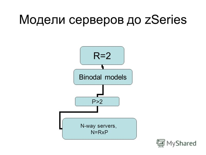 Модели серверов до zSeries R=2 Binodal models P>2 N-way servers, N=RxP