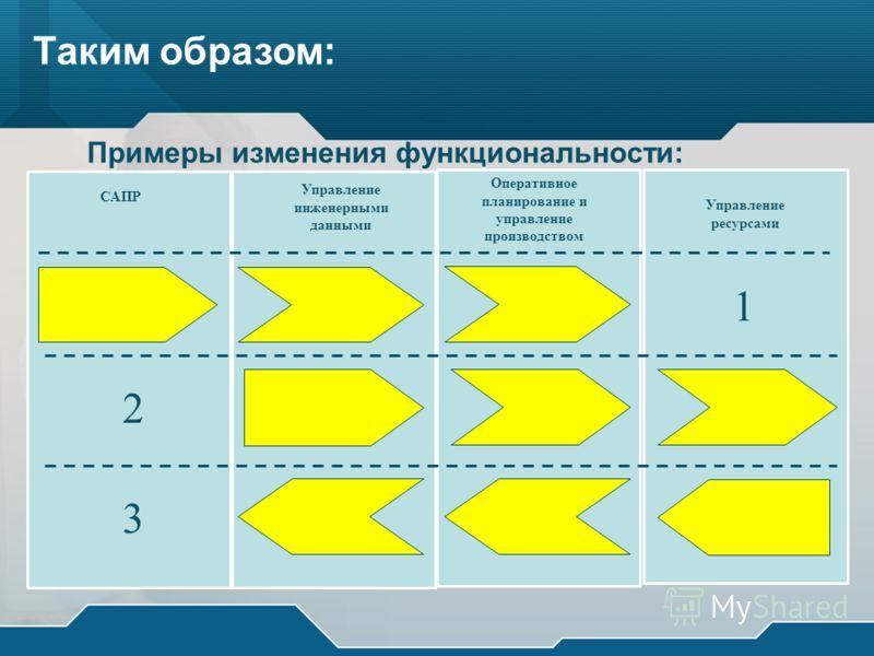 Таким образом: Примеры изменения функциональности: САПР Управление инженерными данными Оперативное планирование и управление производством Управление ресурсами 1 2 3