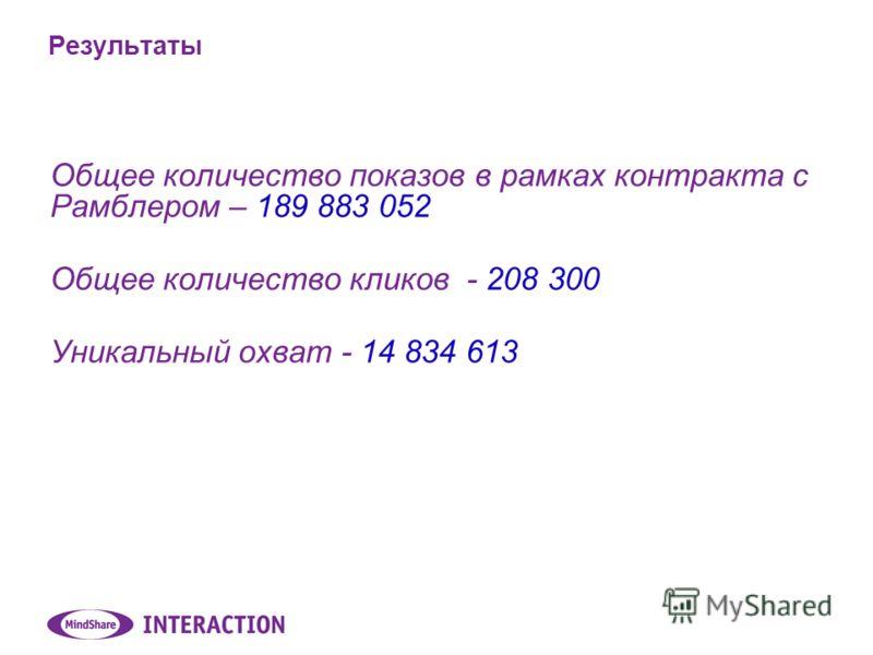 Общее количество показов в рамках контракта с Рамблером – 189 883 052 Общее количество кликов - 208 300 Уникальный охват - 14 834 613 Результаты