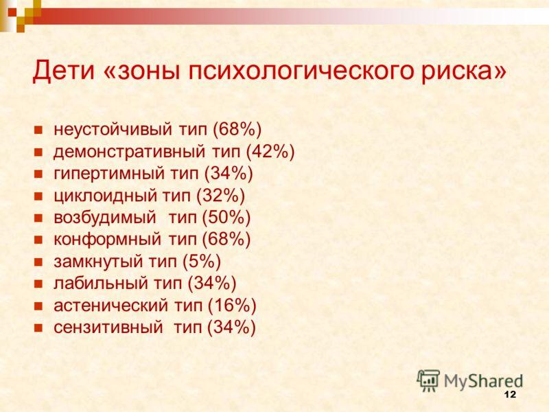 12 Дети «зоны психологического риска» неустойчивый тип (68%) демонстративный тип (42%) гипертимный тип (34%) циклоидный тип (32%) возбудимый тип (50%) конформный тип (68%) замкнутый тип (5%) лабильный тип (34%) астенический тип (16%) сензитивный тип