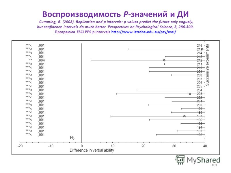 101 Воспроизводимость P-значений и ДИ Cumming, G. (2008). Replication and p intervals: p values predict the future only vaguely, but confidence intervals do much better. Perspectives on Psychological Science, 3, 286-300. Программа ESCI PPS p interval