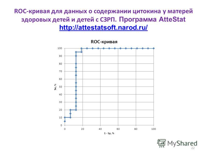 22 ROC-кривая для данных о содержании цитокина у матерей здоровых детей и детей с СЗРП. Программа AtteStat http://attestatsoft.narod.ru/ http://attestatsoft.narod.ru/