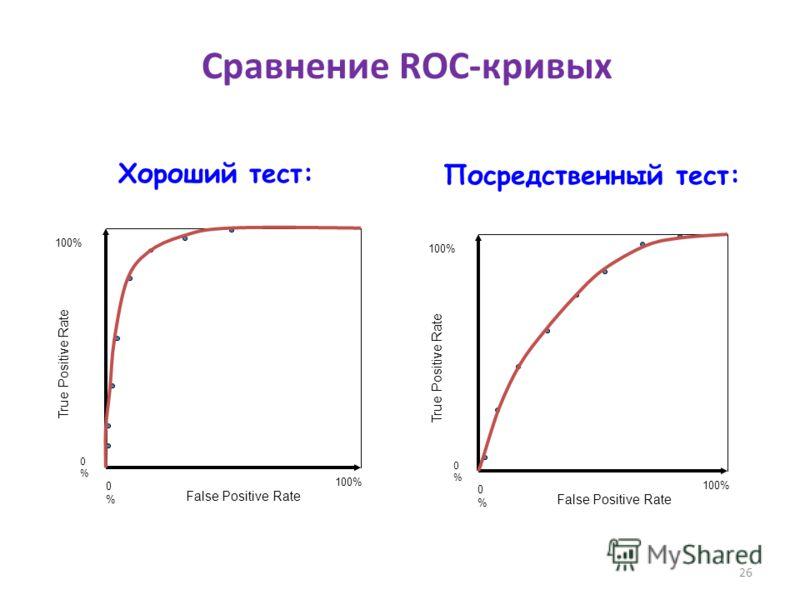 26 True Positive Rate 0%0% 100% False Positive Rate 0%0% 100% True Positive Rate 0%0% 100% False Positive Rate 0%0% 100% Хороший тест: Посредственный тест: Сравнение ROC-кривых