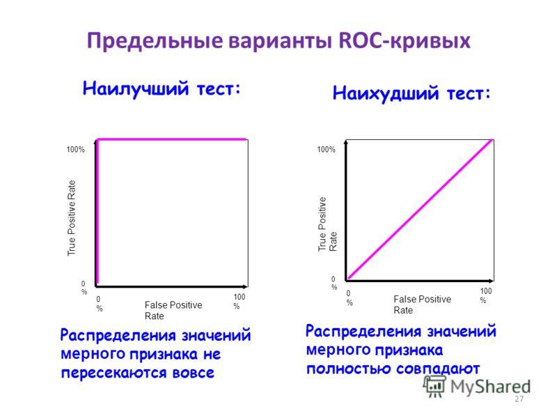 27 Наилучший тест: Наихудший тест: True Positive Rate 0%0% 100% False Positive Rate 0%0% 100 % True Positive Rate 0%0% 100% False Positive Rate 0%0% 100 % Распределения значений мерного признака не пересекаются вовсе Распределения значений мерного пр