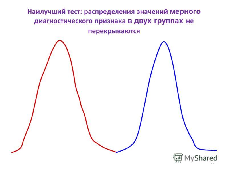 28 Наилучший тест: распределения значений мерного диагностического признака в двух группах не перекрываются