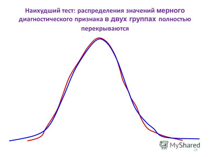 29 Наихудший тест: распределения значений мерного диагностического признака в двух группах полностью перекрываются