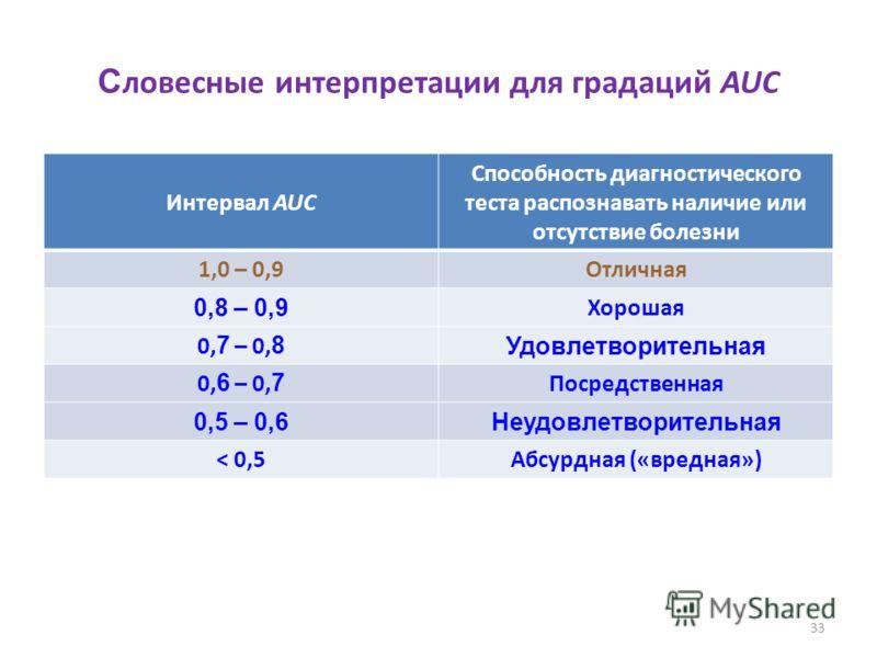 33 С ловесные интерпретации для градаций AUC Интервал AUC Способность диагностического теста распознавать наличие или отсутствие болезни 1,0 – 0,9Отличная 0,8 – 0,9 Хорошая 0, 7 – 0, 8 Удовлетворительная 0, 6 – 0, 7 Посредственная 0,5 – 0,6Неудовлетв