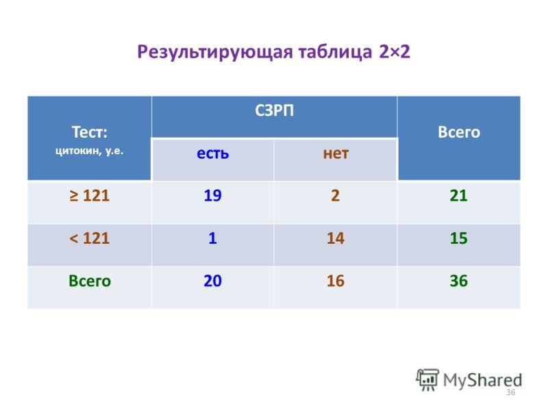 36 Результирующая таблица 2×2 Тест: цитокин, у.е. СЗРП Всего естьнет 12119221 < 12111415 Всего201636