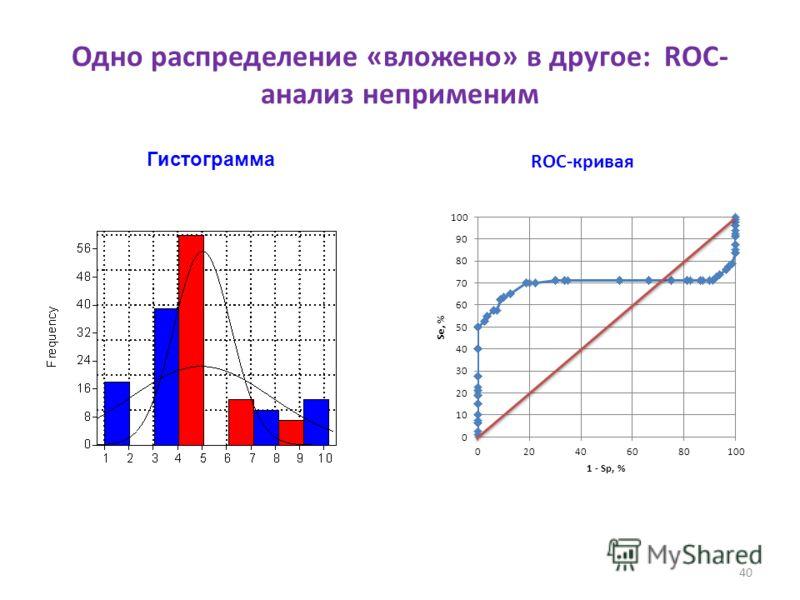 40 Одно распределение «вложено» в другое: ROC- анализ неприменим Гистограмма