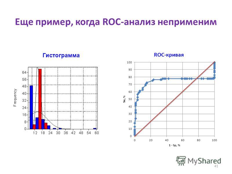 41 Еще пример, когда ROC-анализ неприменим Гистограмма
