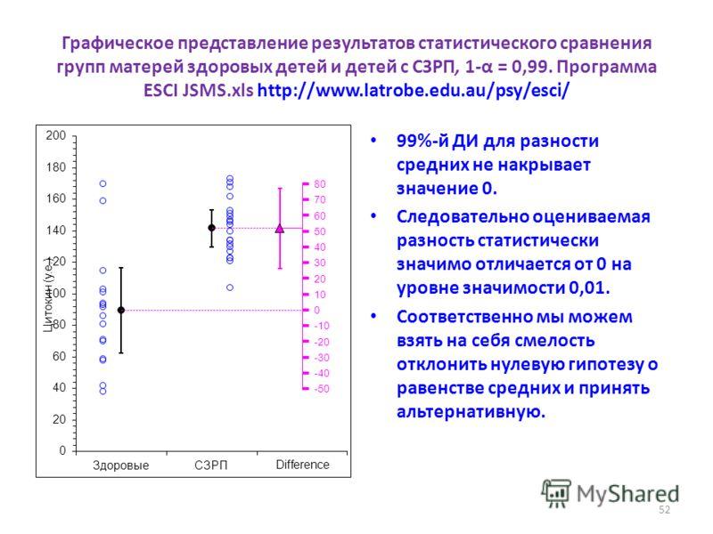 52 Графическое представление результатов статистического сравнения групп матерей здоровых детей и детей с СЗРП, 1-α = 0,99. Программа ESCI JSMS.xls http://www.latrobe.edu.au/psy/esci/ 99%-й ДИ для разности средних не накрывает значение 0. Следователь