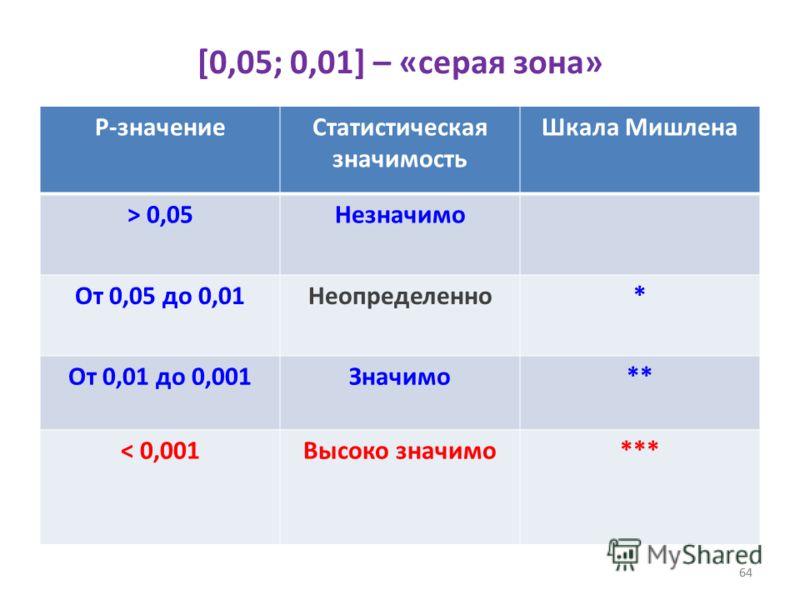 64 [0,05; 0,01] – «серая зона» P-значениеСтатистическая значимость Шкала Мишлена > 0,05Незначимо От 0,05 до 0,01Неопределенно* От 0,01 до 0,001Значимо** < 0,001Высоко значимо*** 64