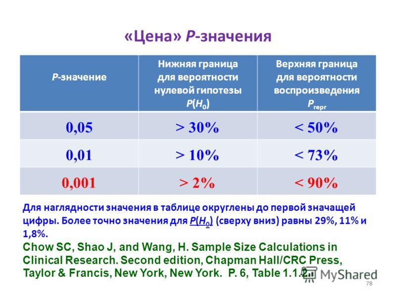 78 «Цена» Р-значения P-значение Нижняя граница для вероятности нулевой гипотезы P(H 0 ) Верхняя граница для вероятности воспроизведения Р repr 0,05> 30% < 50% 0,01> 10%< 73% 0,001> 2%< 90% Для наглядности значения в таблице округлены до первой значащ