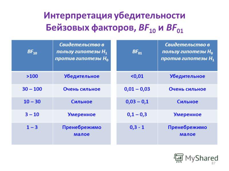 87 Интерпретация убедительности Бейзовых факторов, BF 10 и BF 01 BF 10 Свидетельство в пользу гипотезы Н 1 против гипотезы Н 0 >100Убедительное 30 – 100Очень сильное 10 – 30Сильное 3 – 10Умеренное 1 – 3Пренебрежимо малое BF 01 Свидетельство в пользу