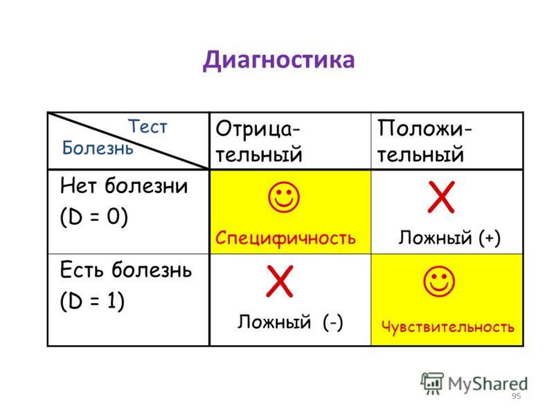 95 Диагностика Отрица- тельный Положи- тельный Нет болезни (D = 0) Специфичность X Ложный (+) Есть болезнь (D = 1) X Ложный (-) Чувствительность Болезнь Тест 95