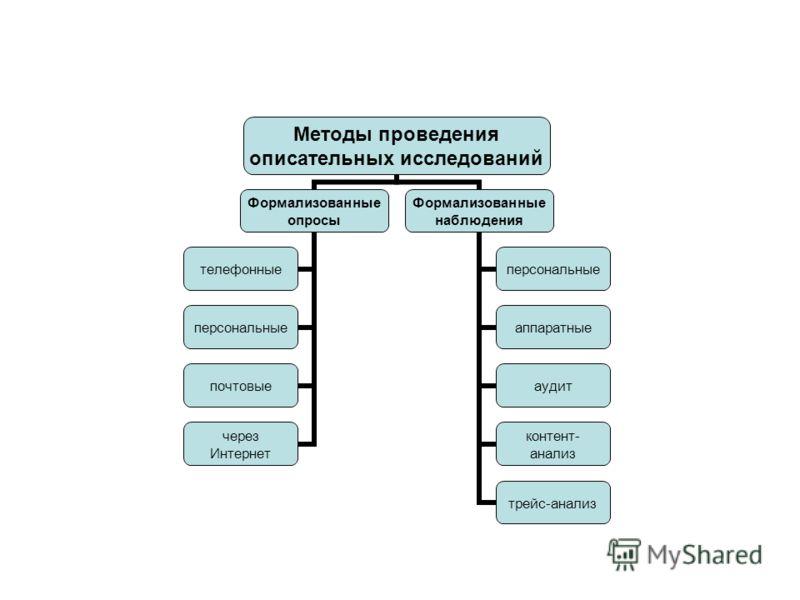 Методы проведения описательных исследований Формализованные опросы телефонные персональные почтовые через Интернет Формализованные наблюдения персональные аппаратные аудит контент- анализ трейс-анализ