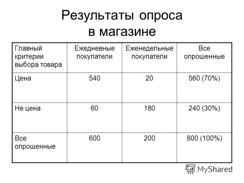 Результаты опроса в магазине Главный критерии выбора товара Ежедневные покупатели Еженедельные покупатели Все опрошенные Цена54020560 (70%) Не цена60180240 (30%) Все опрошенные 600200800 (100%)