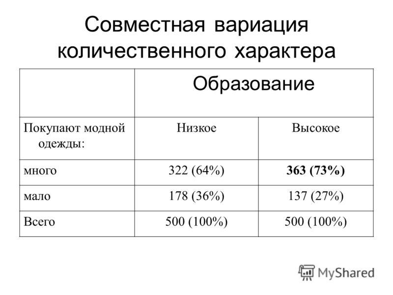 Совместная вариация количественного характера Образование Покупают модной одежды: НизкоеВысокое много322 (64%)363 (73%) мало178 (36%)137 (27%) Всего500 (100%)