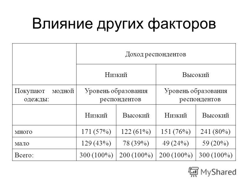 Влияние других факторов Доход респондентов НизкийВысокий Покупают модной одежды: Уровень образования респондентов НизкийВысокийНизкийВысокий много171 (57%)122 (61%)151 (76%)241 (80%) мало129 (43%)78 (39%)49 (24%)59 (20%) Всего:300 (100%)200 (100%) 30