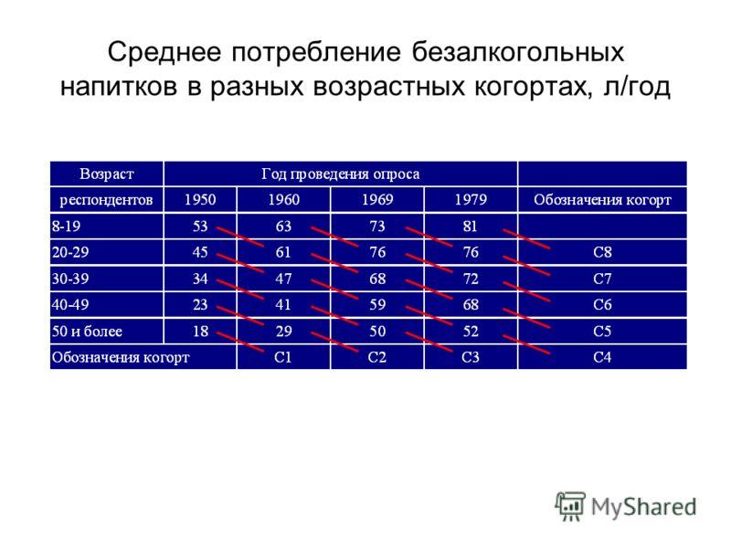 Среднее потребление безалкогольных напитков в разных возрастных когортах, л/год